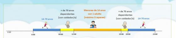 El Gobierno de Redondela mantendrá las franjas horarias estipuladas en el estado de alarma